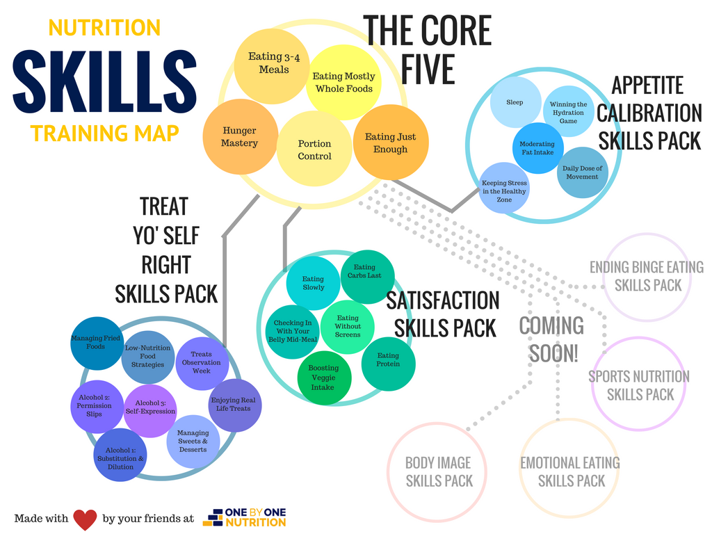 Skills-Pack-Map from One by One Nutrition Georige Fear Open Sky Fitness Podcast How to Create and Build Healthy Skills