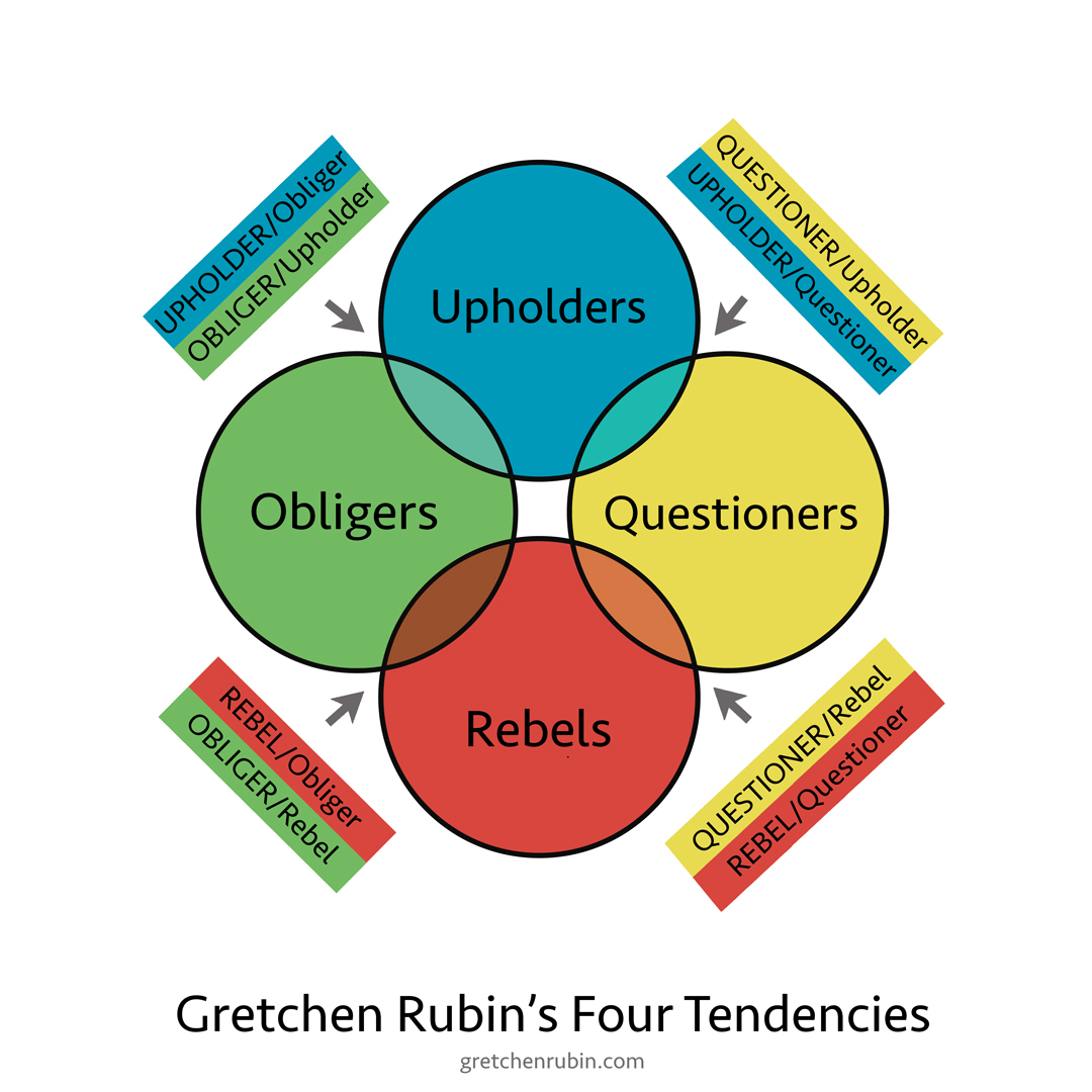 Gretchen Ruben's Four Tendencies